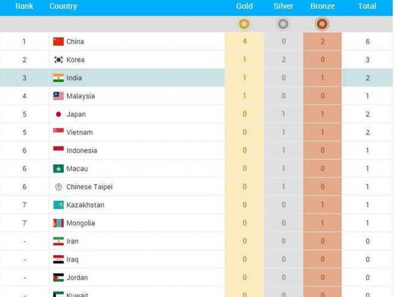 Asian Games: India emerge with reduced medal tally -