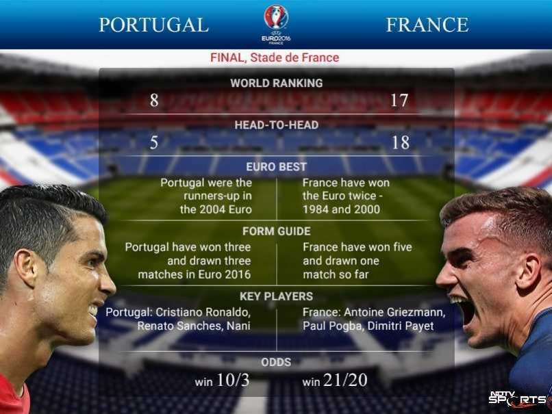 Can Ronaldo, Portugal end France bogey?