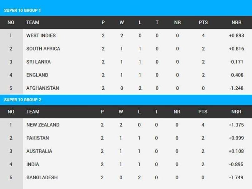 ICC World Twenty20 Group Analysis: New Zealand In Pole Position For ...