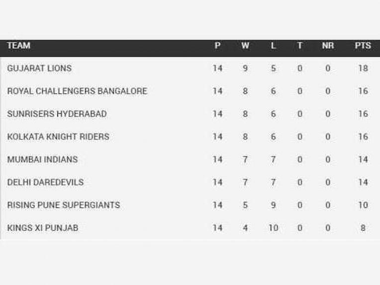 IPL Highlights: DD v RCB - Kohli Takes RCB Into Playoffs, Knocks Out ...