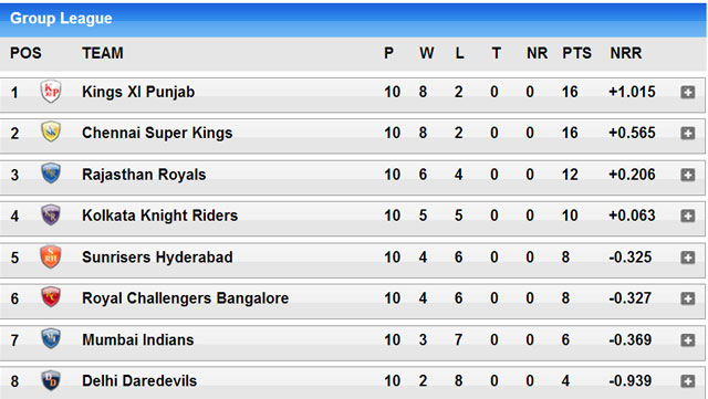 IPL 7 points table