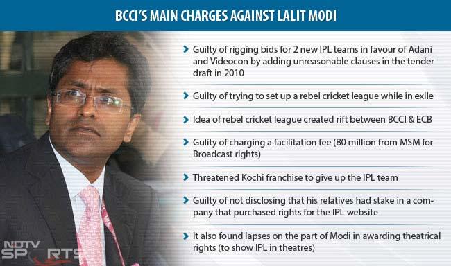 BCCI's main charges against Lalit Modi