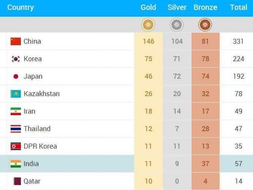 india medals tally - Asian Games Ranking Table