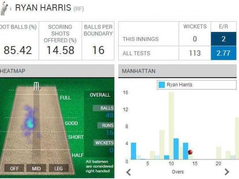 Ryan Harris Aus stats