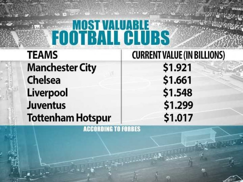 Most valuable clubs 2