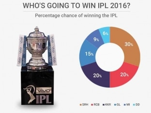 IPL: In Playoff Race, Close Fight on Cards Among Five Teams