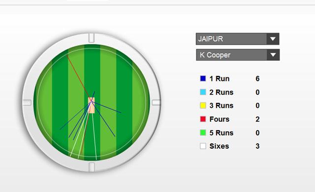 Live Cricket Score, Kevon Cooper