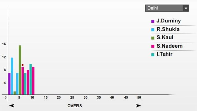 Live Cricket Score, Delhi bowling