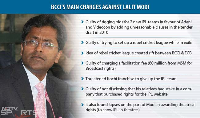 BCCI's main charges against Lalit Modi