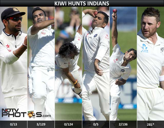 New Zealand vs India 2nd Test Day 4 highlights: Record 300 looms for McCullum as visitors run out of ideas at stumps