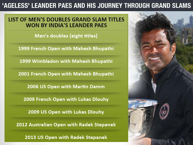 Leander Paes, oldest man to win a Grand Slam, defies odds to US Open triumph
