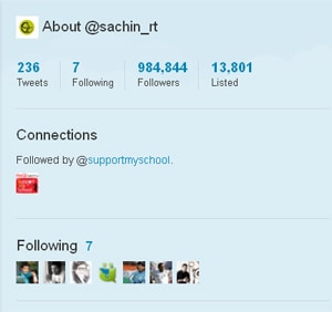 Sachin becomes Twitter's most followed Indian