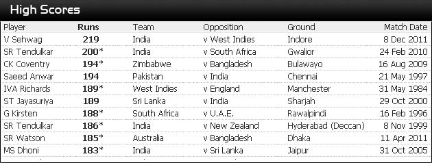 Top-10 individual scores in ODIs